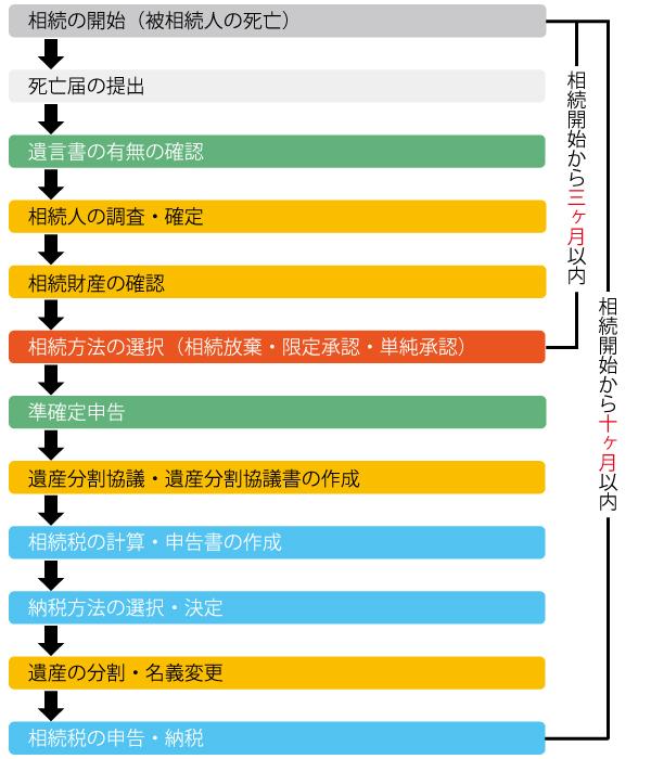 souzoku_nagare